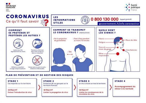 Coronavirus ce quil faut savoir
