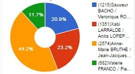 Resultats dep 2015 1
